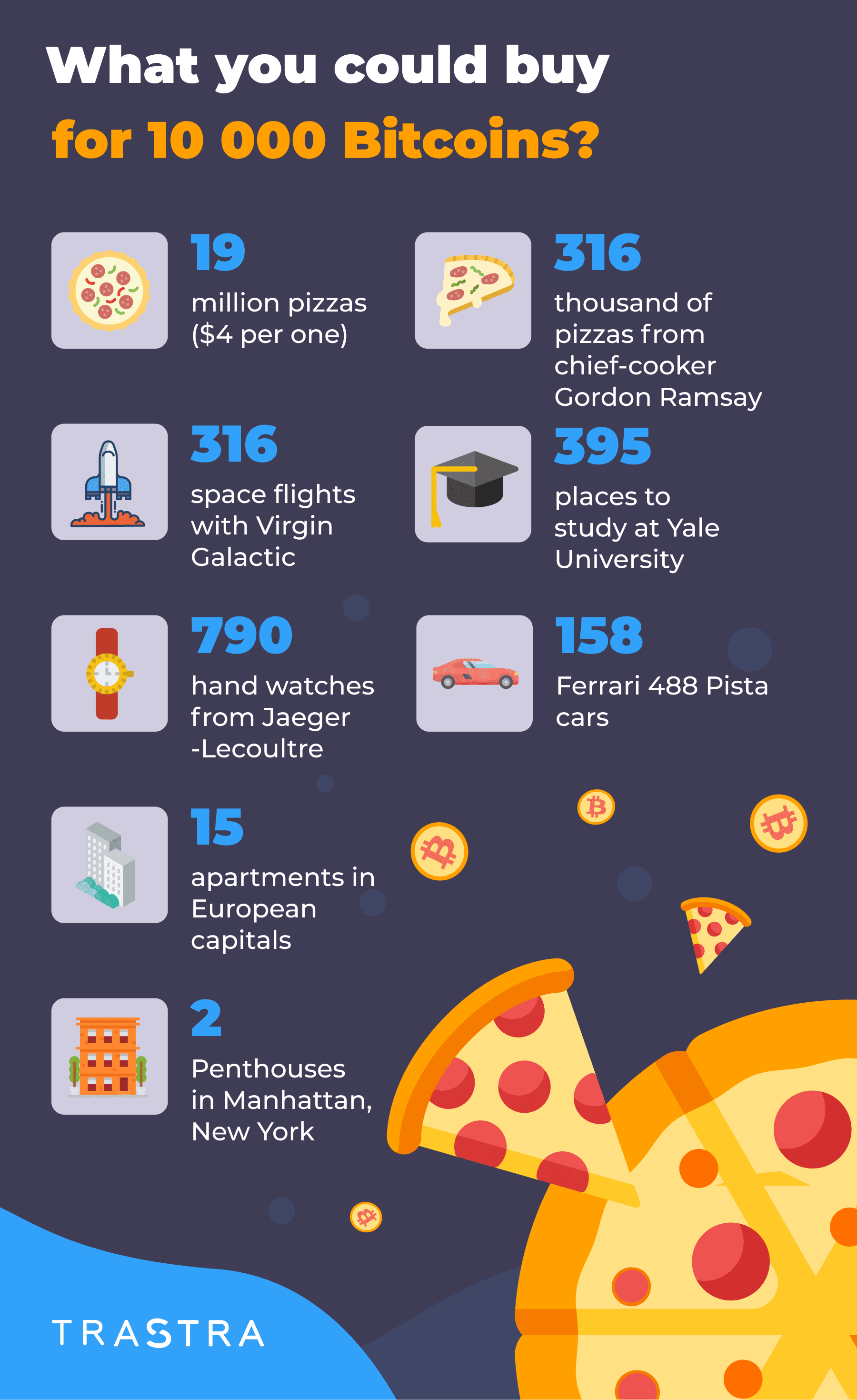 Bitcoin Pizza Day, 10K bitcoins, buy with bitcoins, infographic, what could buy, crypto, buy pizza with crypto